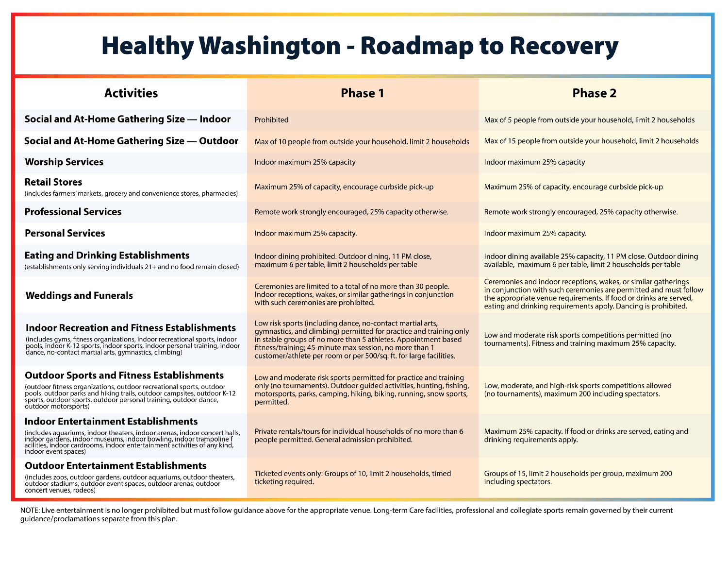 Roadmap to Recovery1
